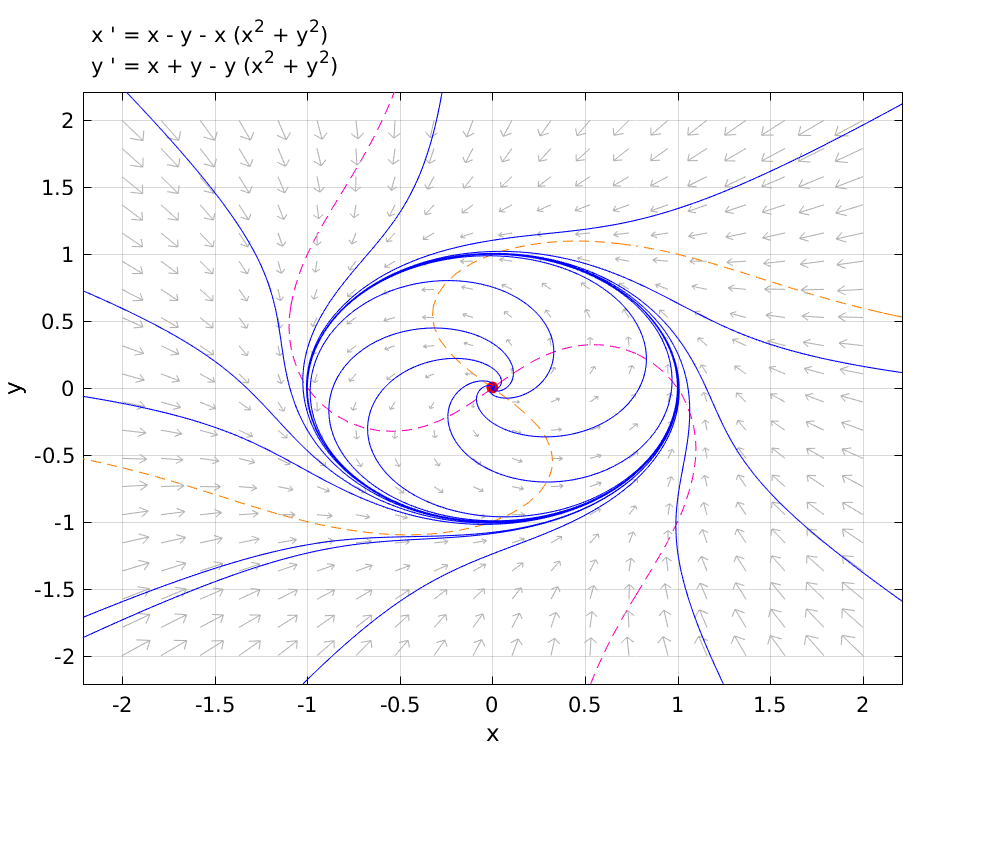 MTH 481/581 Applied Ordinary Differential Equations
