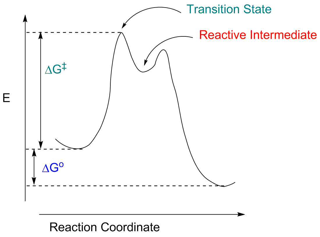 Reaction energy profiles reactions may also involve one or more reactive intermediates the diagram to the left indicates such a reaction and how we illustrate that pooptronica