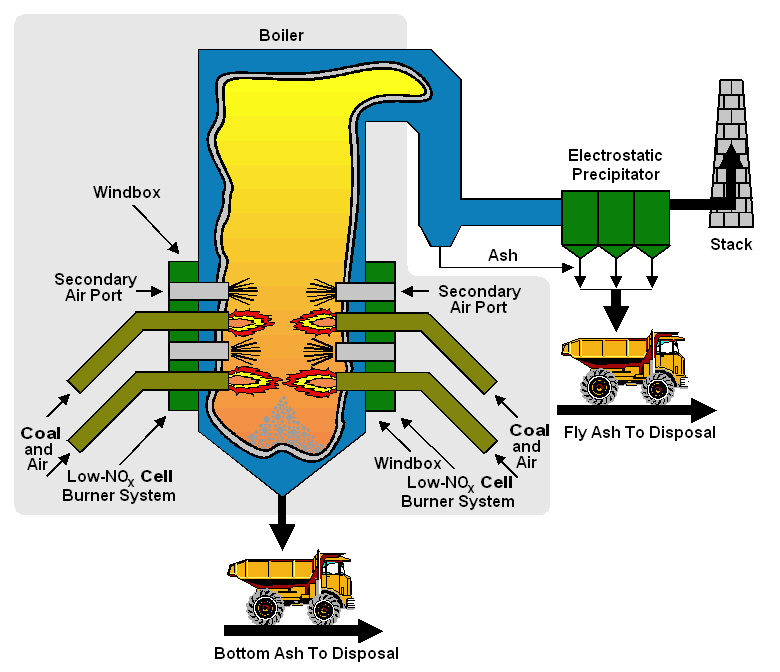 Image Result For Coal Fired Steam Boiler Wiring Diagram