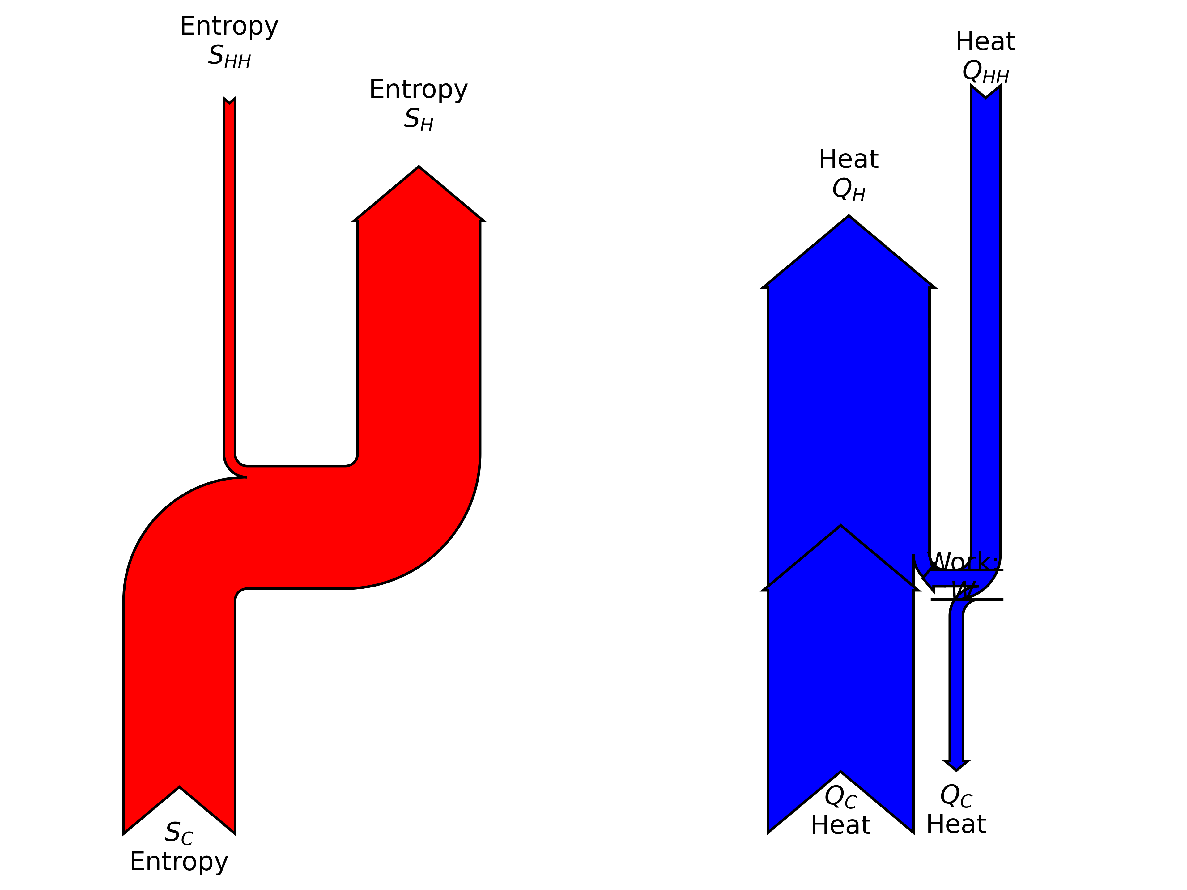 sankey diagram of energy and entropy in the engine-heat-pump combination