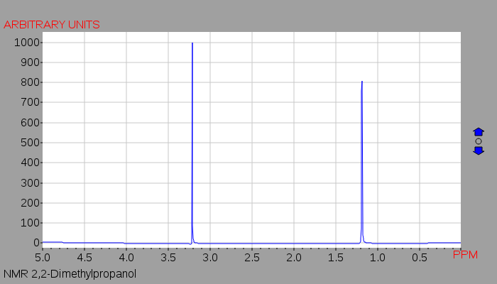 1h Nmr Chemical Shift